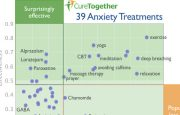 Effective Anxiety Treatments